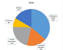 Supermarket Market Share Pie Chart Writing Task 1 Indian Retail Industry