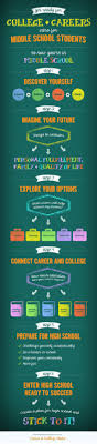 17 best ideas about career exploration middle career college clubs has designed a fun and easy to follow infographic that gives middle school students the essential steps to prepare for high school