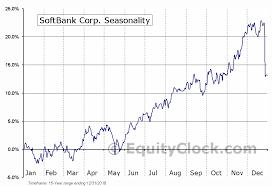 Softbank Corp Otcmkt Sftbf Seasonal Chart Equity Clock