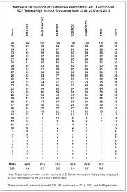Sat Act Percentiles And Score Comparisons Conversions