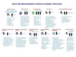 Case Study Example Work Process Flow Charts Work