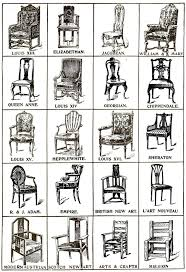 in style furniture. this chart was originally published in 1907 on the february issue of popular mechanics it style furniture