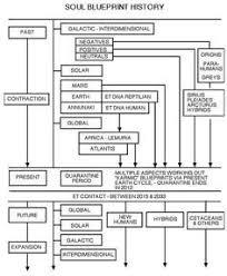 Bashar Soul Blueprint Diagram Bashar Diagram History
