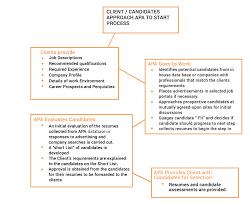 Secondary School Homework Guidelines Custom College Essay Editing