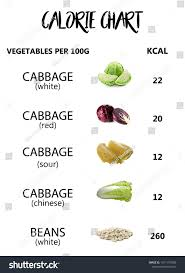 Calories In Vegetables And Fruits Chart Luxury How To Get