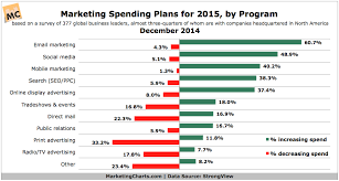 10 Insightful Marketing Charts From 2015