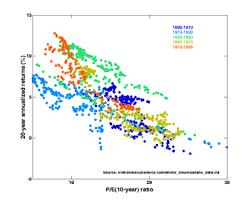 Price Earnings Ratio Wikipedia
