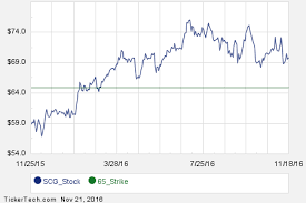 Interesting Scg Put And Call Options For January 2017