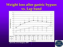 Lap Band Bmi Chart Of Weight Loss Surgery At St Agnes