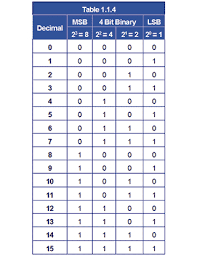 Number Systems In Digital Electronics