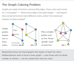 N edge coloring data of birth, qualification,address,contact number,and expenditure. Decades Old Graph Problem Yields To Amateur Mathematician Quanta Magazine