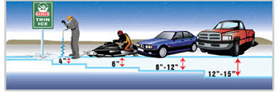 Ice Depth Safety Chart Snowmobiling And Ice Safe Riders Snowmobile Safety