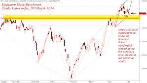Sgx Stock Chart Moses Macd Stock Scan Amibroker Charting Software Macd