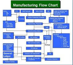 process flow diagram  libraries and business on pinterestgreat plains manufacturing process flow chart   microsoft dynamics gp manufacturing flow chart   interesting findings