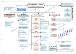 Flow Chart Description Ielts System Flowchart Definition Program