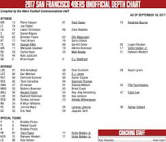 Rams 2017 Depth Chart 49ers Depth Chart Vs Rams Week 3 Laken Tomlinson Moved