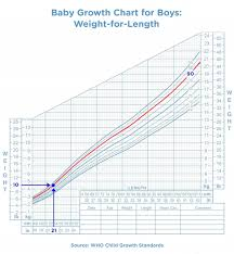 Conversely Baby Girl Growth Chart 5 Canadianpharmacy