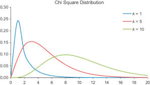 Chi Square Distribution An Overview Sciencedirect Topics