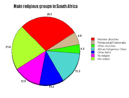 Africa Religion Pie Chart Presenting Data On Religious Affiliation Learning About
