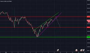 Page 27 Xmr Usd Monero Price Chart Tradingview