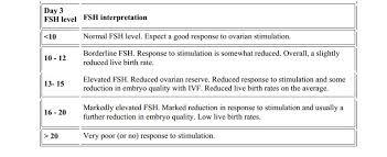 Ovarian Reserve Testing Female Infertility Memphis