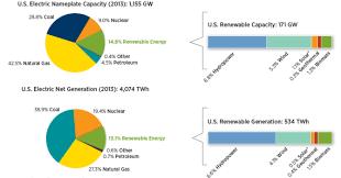 Nrel Organization Chart 2013 Renewable Energy Data Book Us World