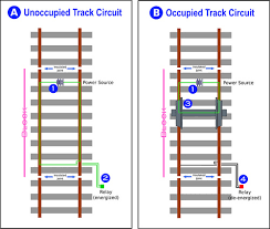 "similiar rail track switch diagram keywords an unoccupied track circuit is shown in diagram ""a"" the power"