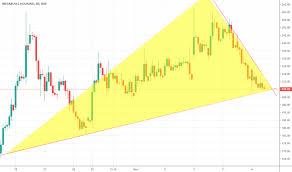 Indiabulls Technical Charts Ibulhsgfin Stock Price And Chart Nse Ibulhsgfin Tradingview