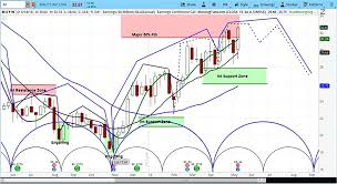 Macy S Stock Chart Macys Stock M Rises On Earnings But Likely Topping See