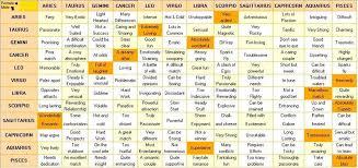 Relationship Zodiac Compatibility Chart