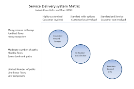 Operations Management For Services Wikipedia