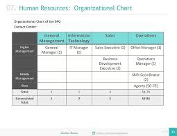 Organization Structure Chart Of Bpo Industry