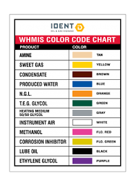 Gas Code Chart When To Replace Damaged Old Or Weathered Oil And Gas Signs