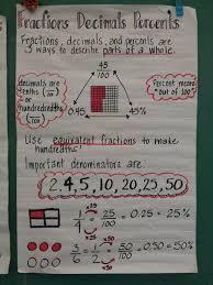 Fractions Decimals Percent Anchor Chart By Timtam Math