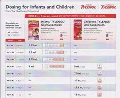 Infant Tylenol Dosage Chart Google Search Baby Tylenol
