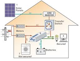 solar panel diagrams backup solar system diagram