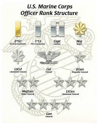 Marine Corps Ranks Structure All Marine Corps Ranks