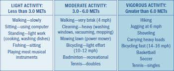 Exercise Stress Test Mets Chart The Case For Measuring Fitness Harvard Health