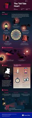 best the tell tale heart ideas tell tale heart  this coursehero infographic on the tell tale heart is both visually stunning and informative