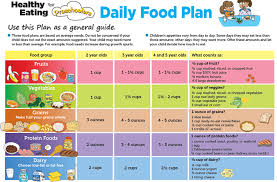 Daily Food Plan For Preschoolers Suggested By Usda Toddler