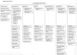 Updated Organizational Chart Of Bureau Of Customs Organization Chart Ministry Of Finance