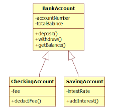 php inheritancephp inheritance class diagram