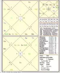 Astrolife Vedic Birth Chart Can Any Astrologer Analyse Prime Minister Narendra Modis
