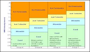 Vdi Chart Vibration Criterion Chart 10 1000 Hz