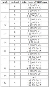 Bench Press Cycle Chart Ken Lains 10 Week Matrix Bench Program Spreadsheet 2019
