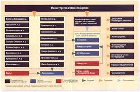 История экономики транспорта Рефераты ru Вместе с тем ввиду большой протяженности железнодорожных линий 87 тыс км значительного количества производственных объектов свыше 8 тыс предприятий