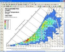 Psychrometric Chart Software Free Download Psychrometric Analysis 7 5 Download Free Trial