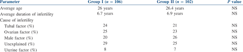 Beta Results Ivf Chart Does First Serum Beta Human Chorionic Gonadotropin Value