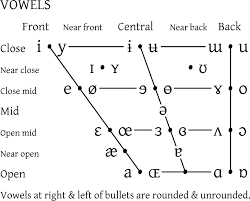 ipa vowel chart english file ipa vowel chart 2005 png wikipedia