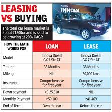 Low Costs Tax Sops Boost Car Leasing Times Of India